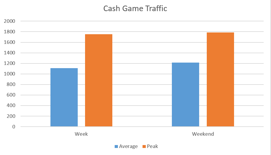 Party Network Cash Game Traffic