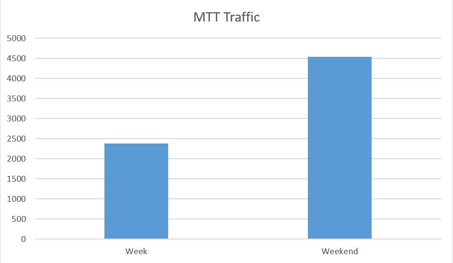 Party Network MTT Traffic