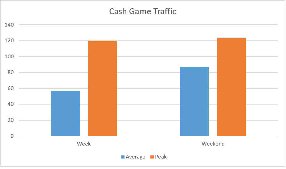 Planetwin365 Cash Game Traffic