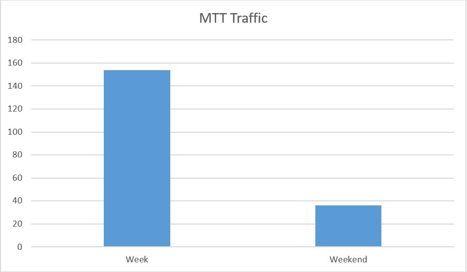 Planetwin365 MTT Traffic