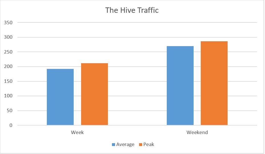 Planetwin365 - the hive traffic