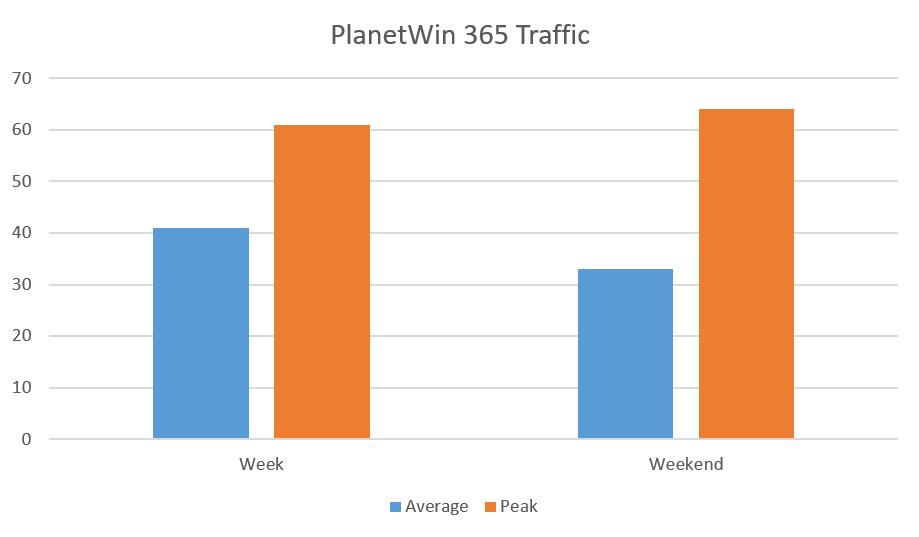 Planetwin365 traffic