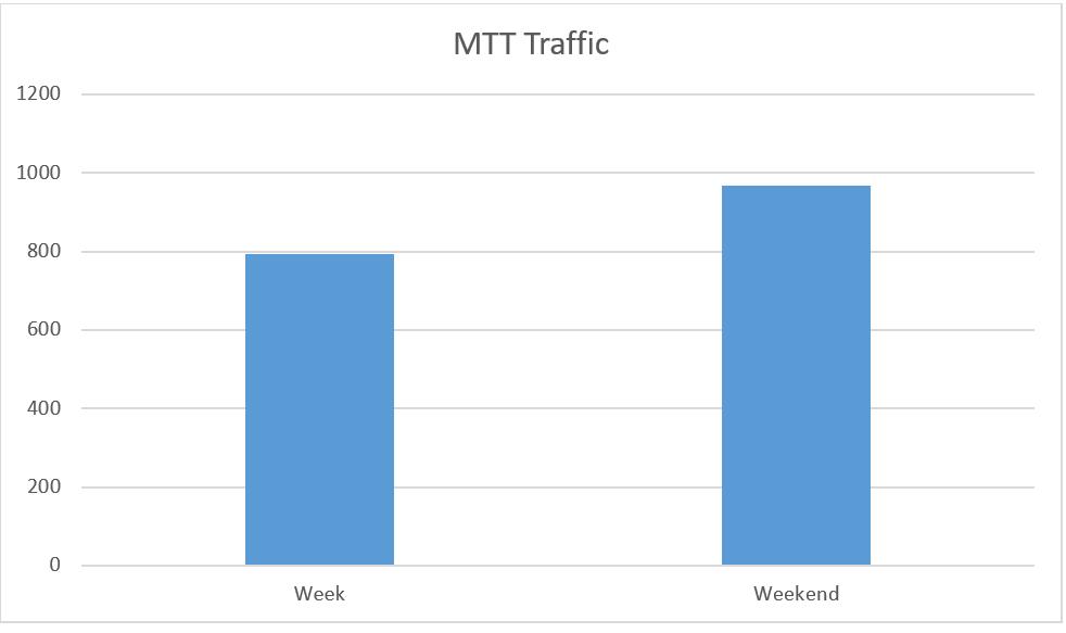 iPoker MTT traffic