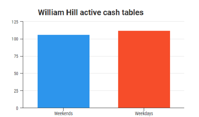 william-hill-csh-traffic
