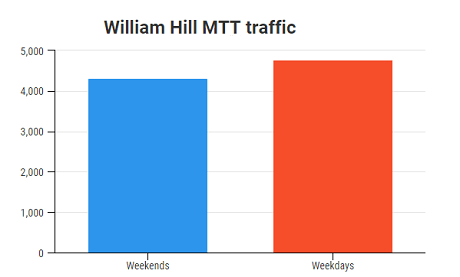 william-hill-mtt-traffic