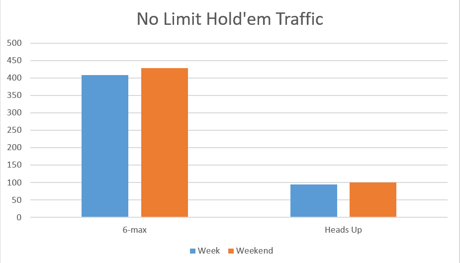 MPN NLH Traffic