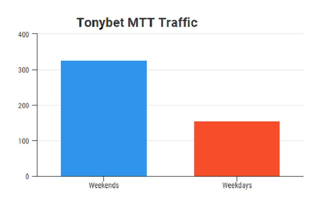 tonybet-tráfego-novo-1