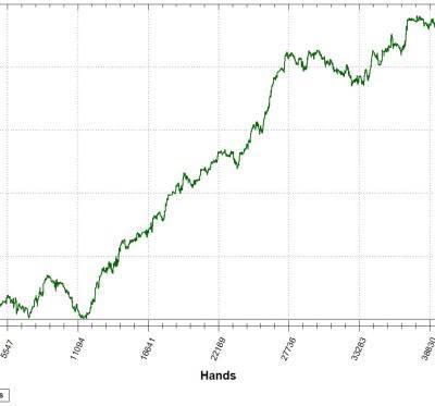 graph dusko