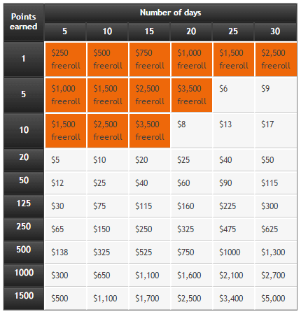 Party poker withdrawal fees