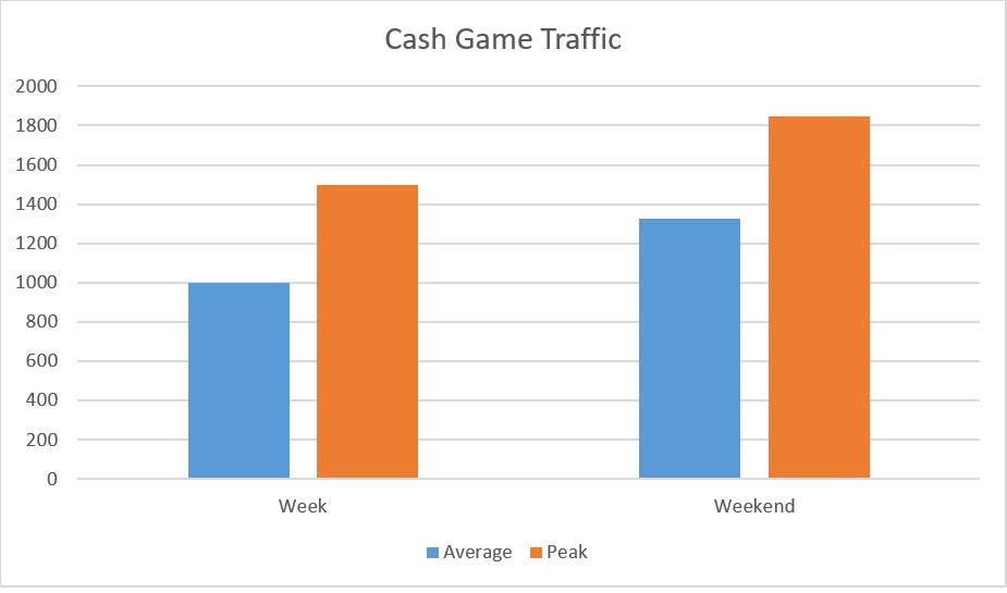 888 Poker Cash Game Traffic