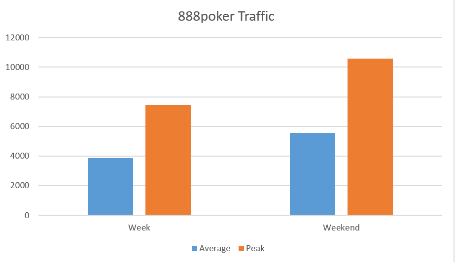 888poker traffic