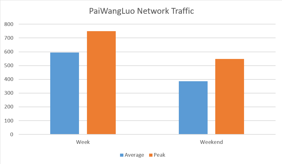 PaiWangLuo Network Traffic