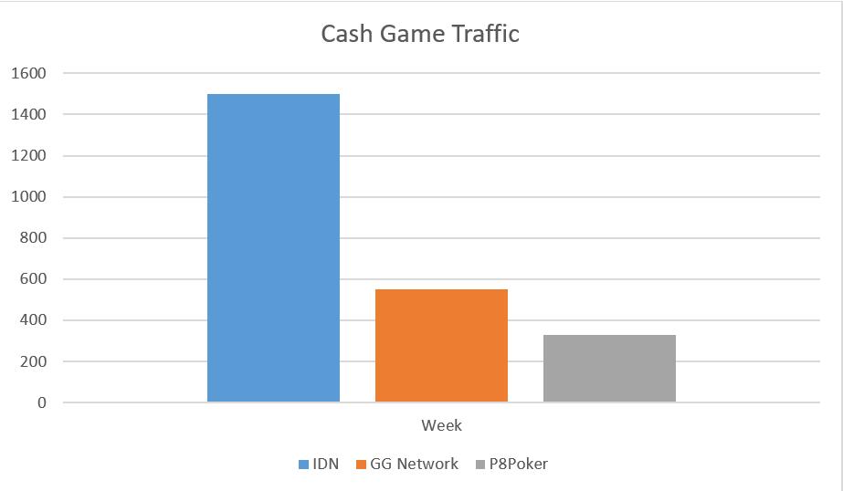 AllinAsia Cash Game Traffic