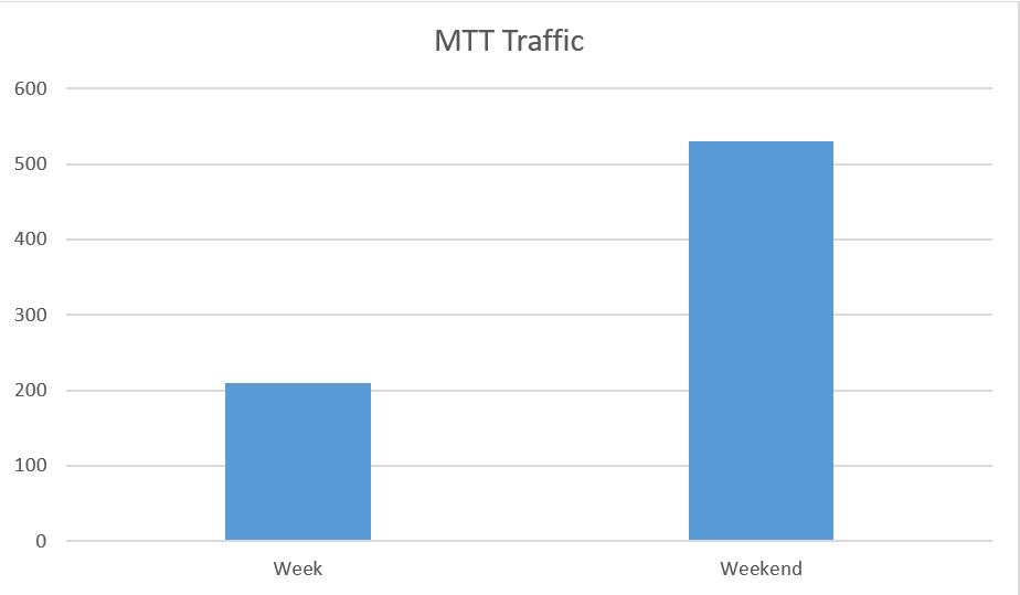 AllinAsia MTT Traffic