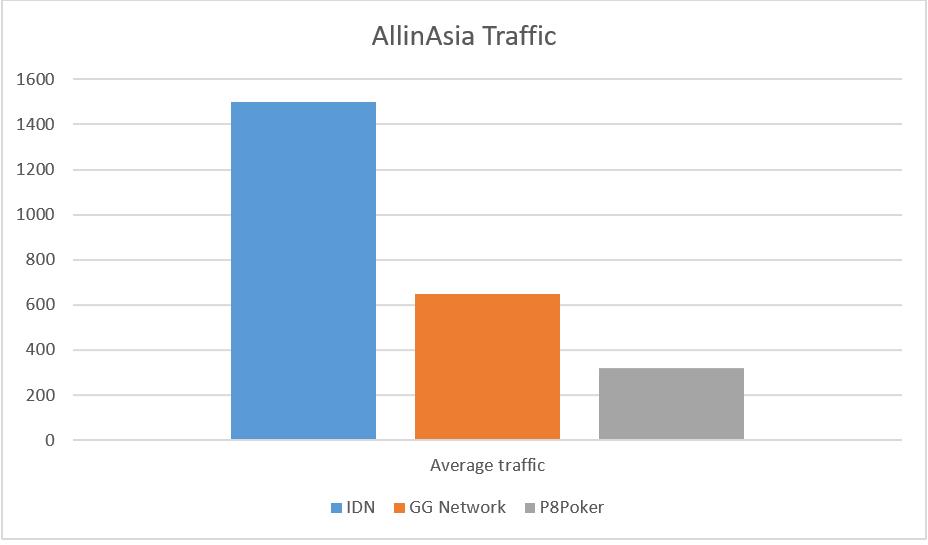 AllinAsia Traffic