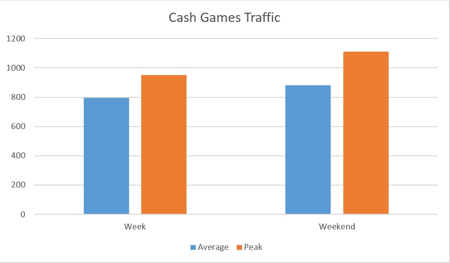 ... anywhere between 800 and 1.200 active cash game players. The traffic is  pretty consistent over all days of the week and peaking at American peak  hours. 4128bd463c