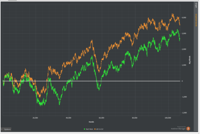 """inrate graph Vitaly """"Inferno""""for the latest 100k hands at NL400-NL2000"""