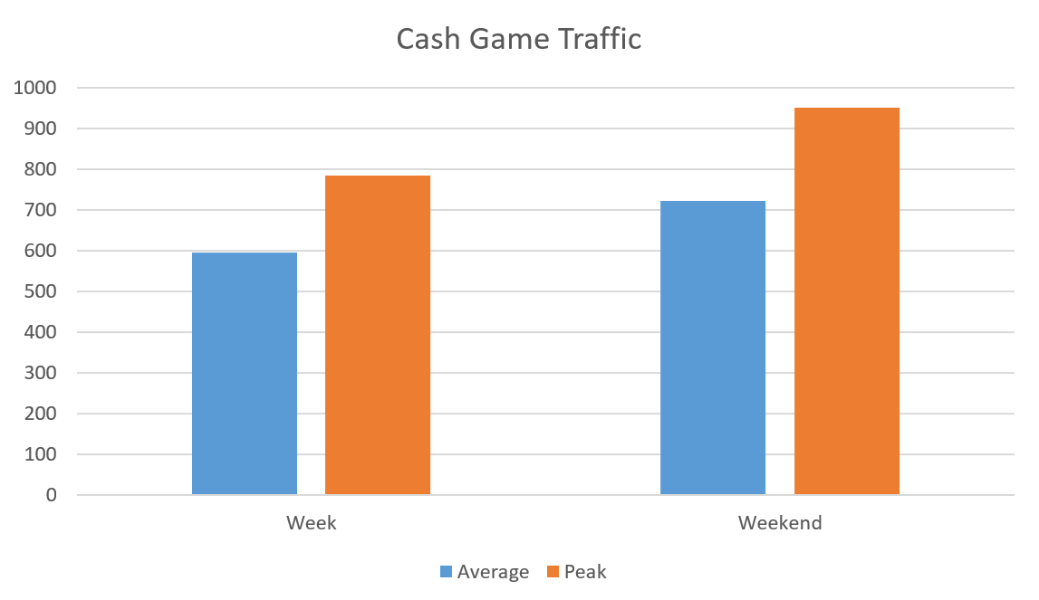 GG-Network-Cash-Game-Traffic