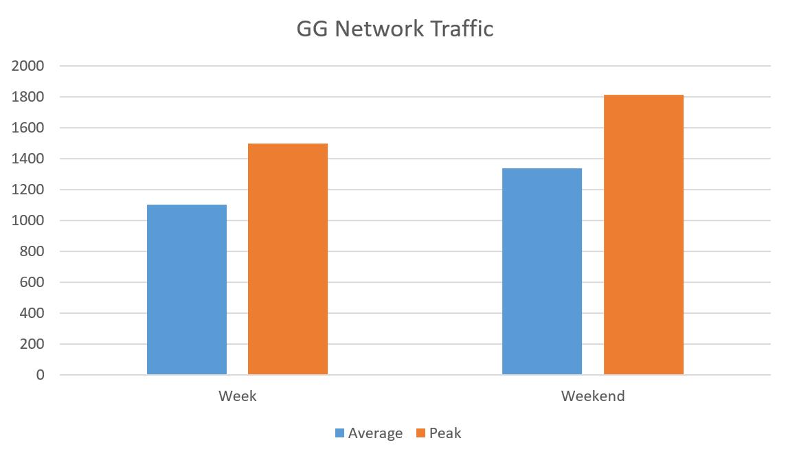 Tráfego de rede GG