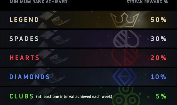 Four Week Streak Rewards