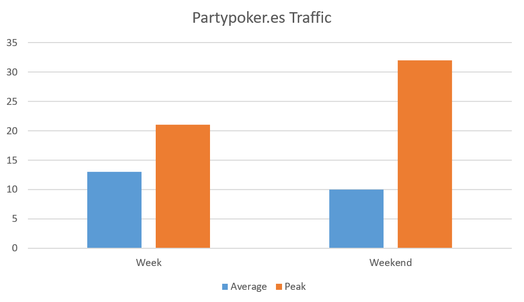Partypoker.es-review-traffic