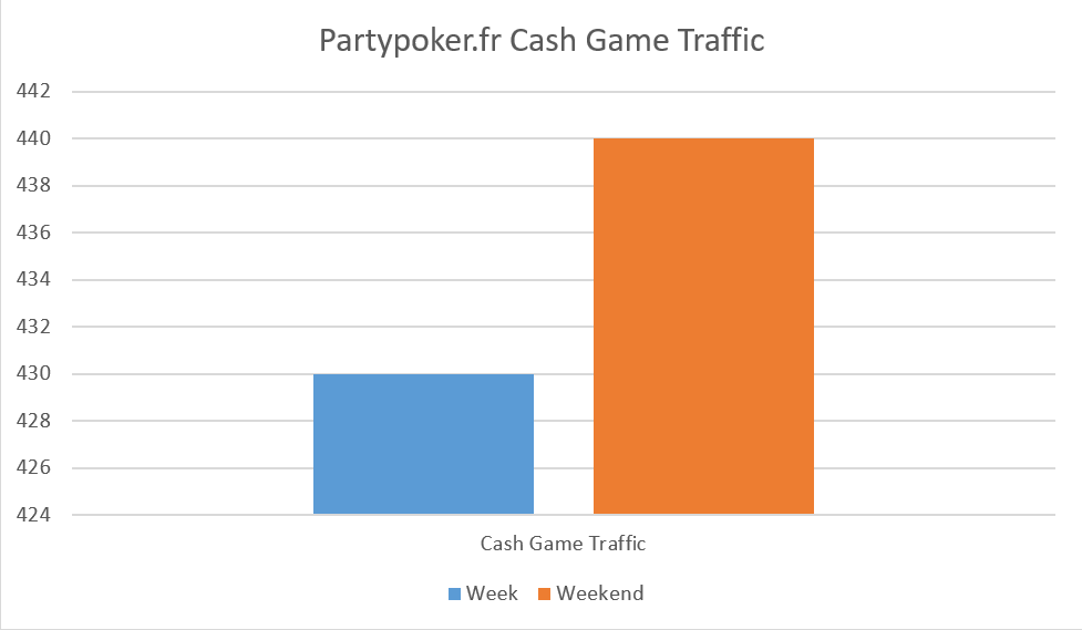 partypoker.fr-cash-game-traffic
