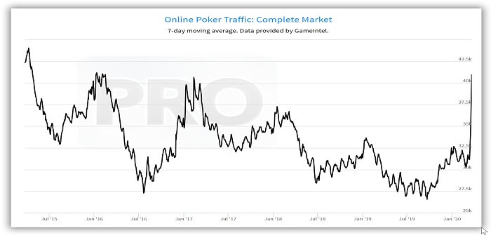 Online Poker Traffic Sets 5 Year High And Is Still Rising