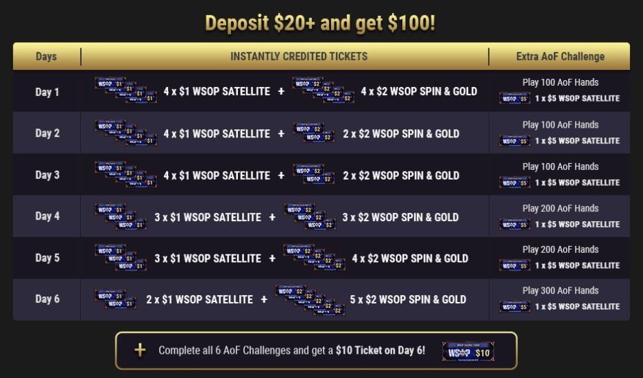 New WSOP Welcome Bonus by GGPoker: Get $100 in Free Tickets!