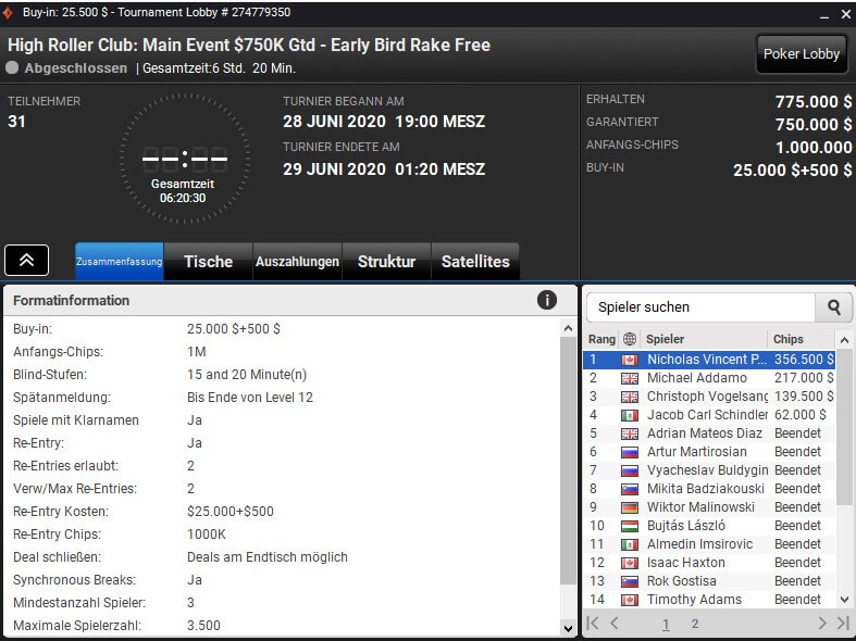 MTT Report - Nick Petrangelo wins partypoker High Roller Club Main Event for $356,500